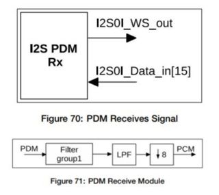 ESP32-I2S3_PDM.jpg